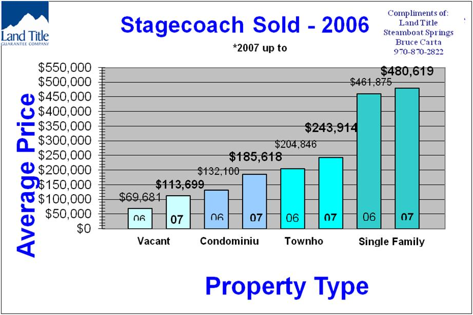 Stagecoach CO real estate appreciation, Stagecoach Real Estate