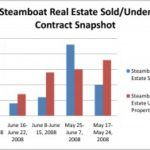 Steamboat Real Estate–Sold and Under Contract