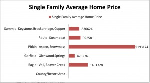 Colorado Resort Area Price Comparison
