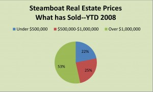 Steamboat Real Estate sold price points