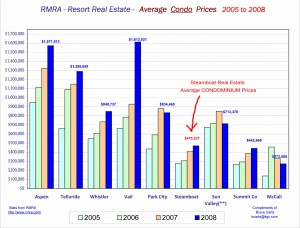 Steamboat Springs real estate condo prices
