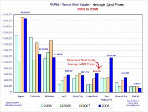 Steamboat springs average land prices
