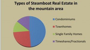 Types of Steamboat Real Estate in the mountain area