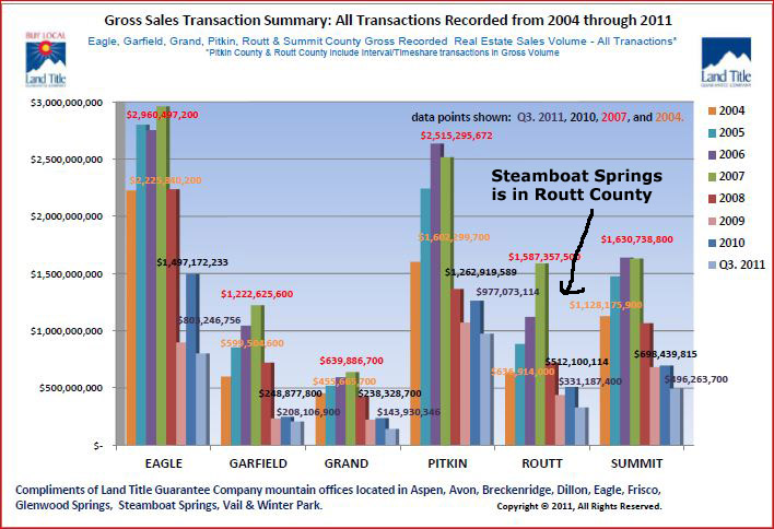 Steamboat Springs Real Estate for sale