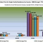 Did Steamboat Home Prices Rise in 2012?