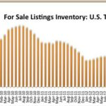 US Listing Inventory Lowest in Six Years