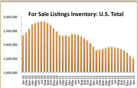 US Listing Inventory at lowest levels in years