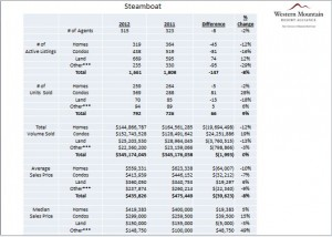 Steamboat Real Estate 2012 Market Report