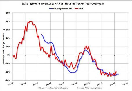 US Housing Inventory at lowest levels