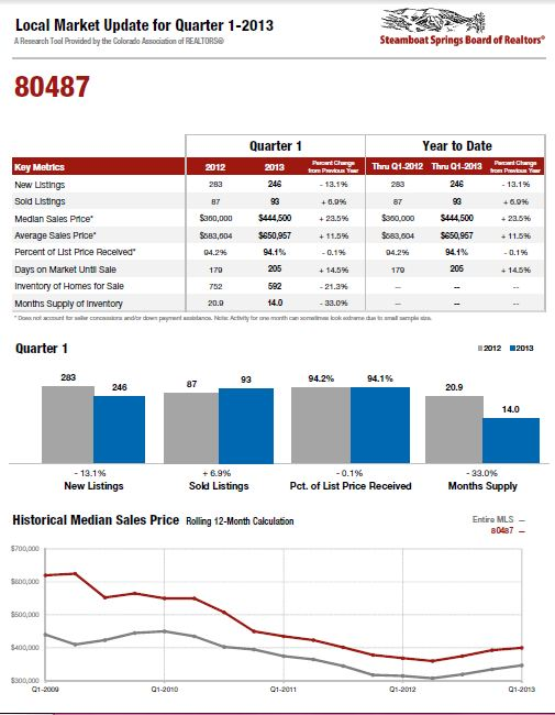 Steamboat market update 1st quarter 2013