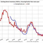 US Housing Inventory Shrinks