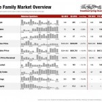 Steamboat Real Estate Q2 Update–Prices are Rising