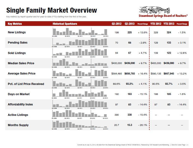 Steamboat Real Estate market overview Q2