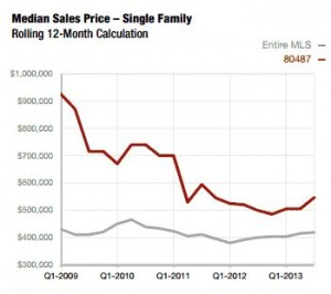 Steamboat Single Family Home price graph