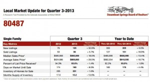 Steamboat real estate stats