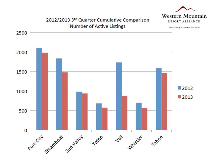 Steamboat Springs real estate active listings compared to 2012