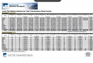 March Steamboat Real Estate Stats provided by Land Title Guarantee