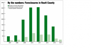 Foreclosure graph 9-2014