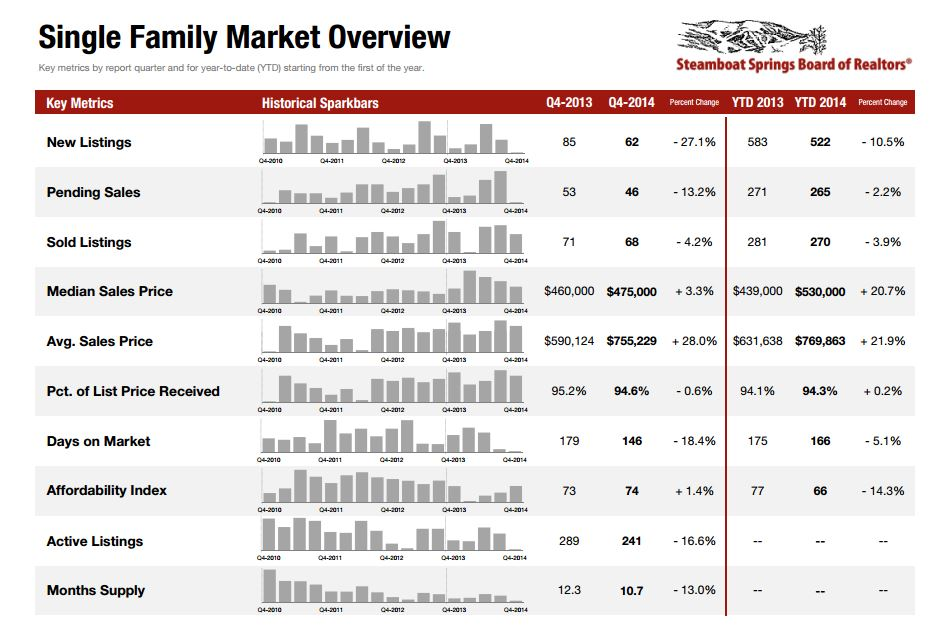 Steamboat Springs Real Estate Info